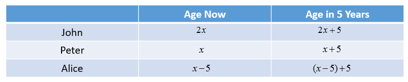 Algebra Age Problems solutions examples videos – Age Word Problems Worksheet