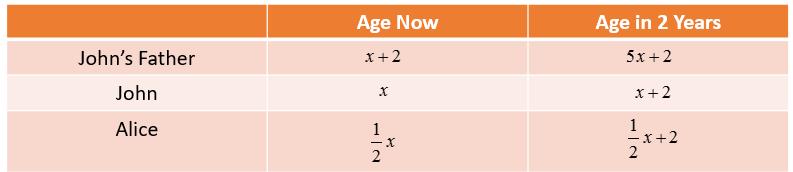 Algebra Age Problems