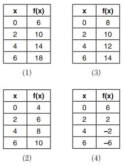 Algebra Regents August 2016