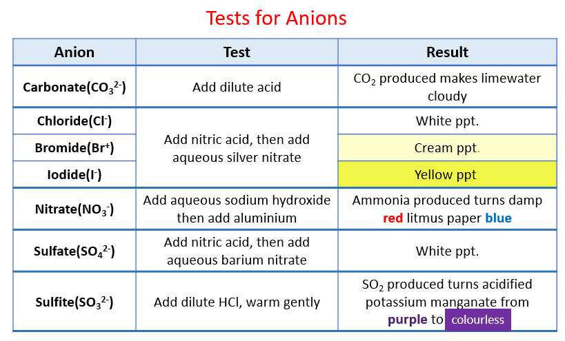 Tests for Anions