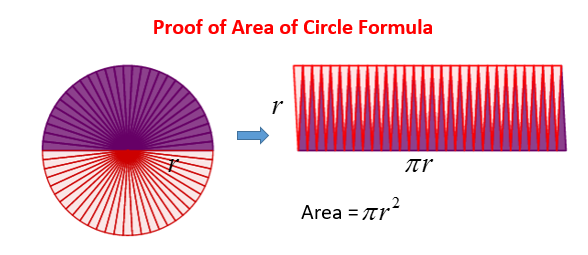 area of circle proof