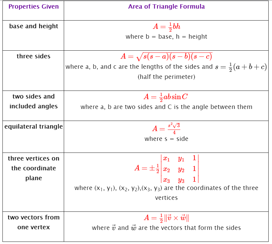 area of triangle formulas