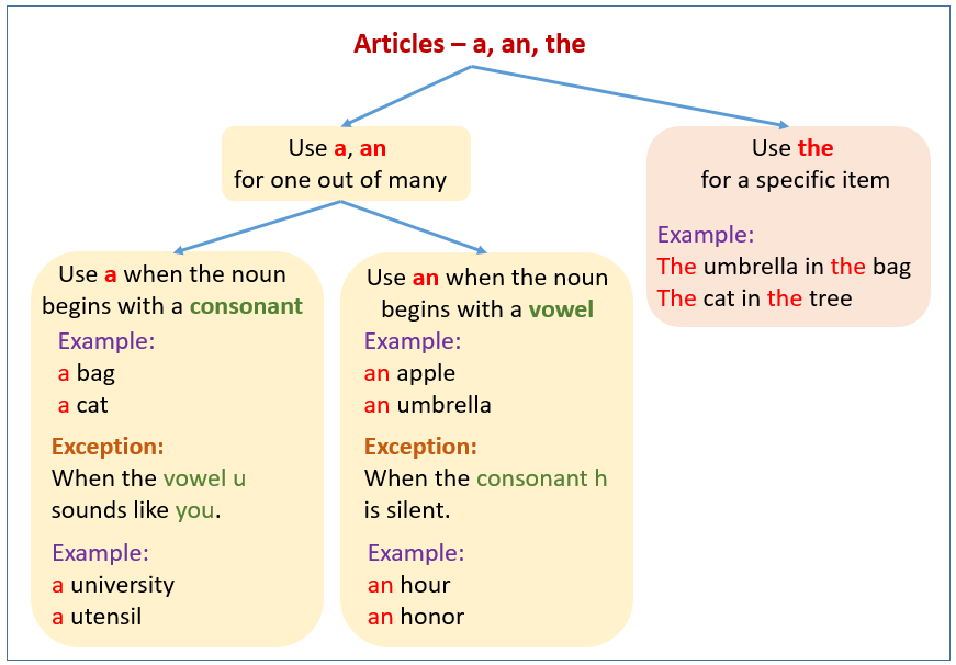Countable Nouns And Uncountable Nouns Examples Explanations