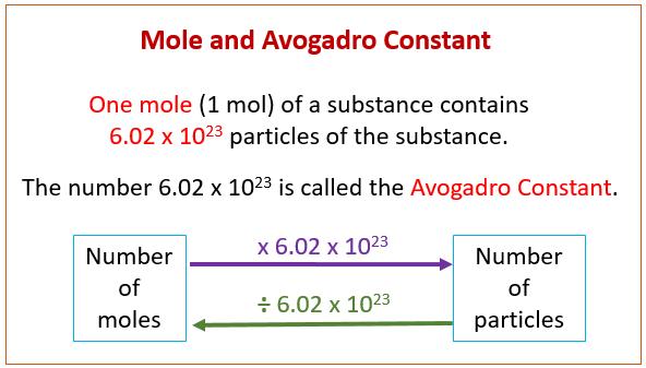 diagram math solver avogadro constant  examples  solutions  videos   avogadro constant  examples  solutions  videos