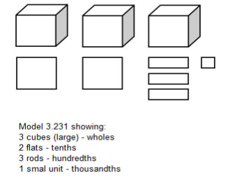base ten blocks decimals