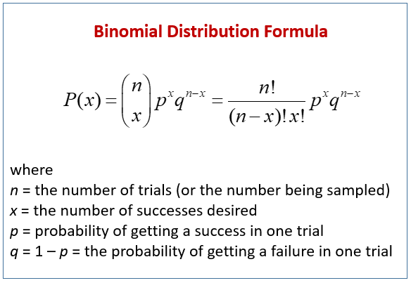 Binomial Distribution Formula