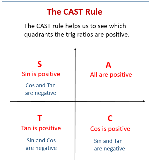 The Cast Rule