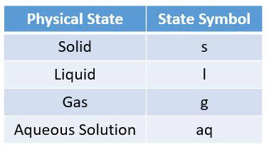 Chemical State Symbols