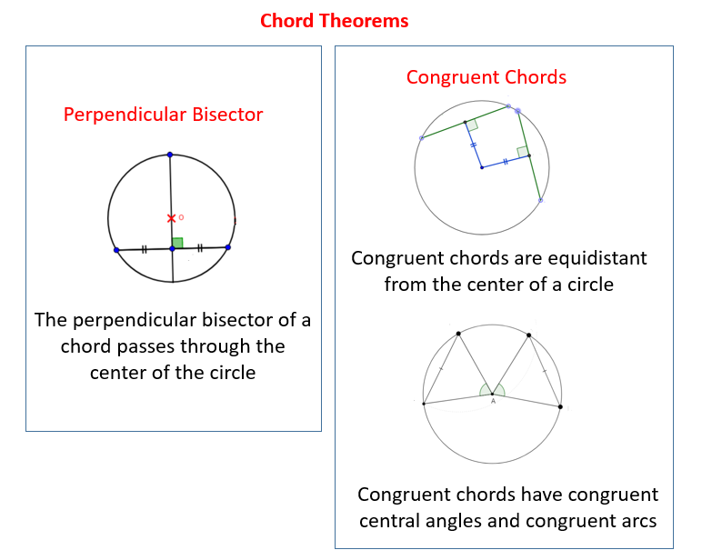 Chords of a Circle Theorems (solutions, examples, videos)