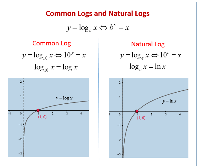 Common and Natural Logs