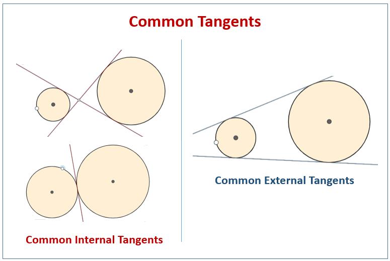 Common Tangents