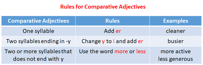 Rules for Comparative Adjectives