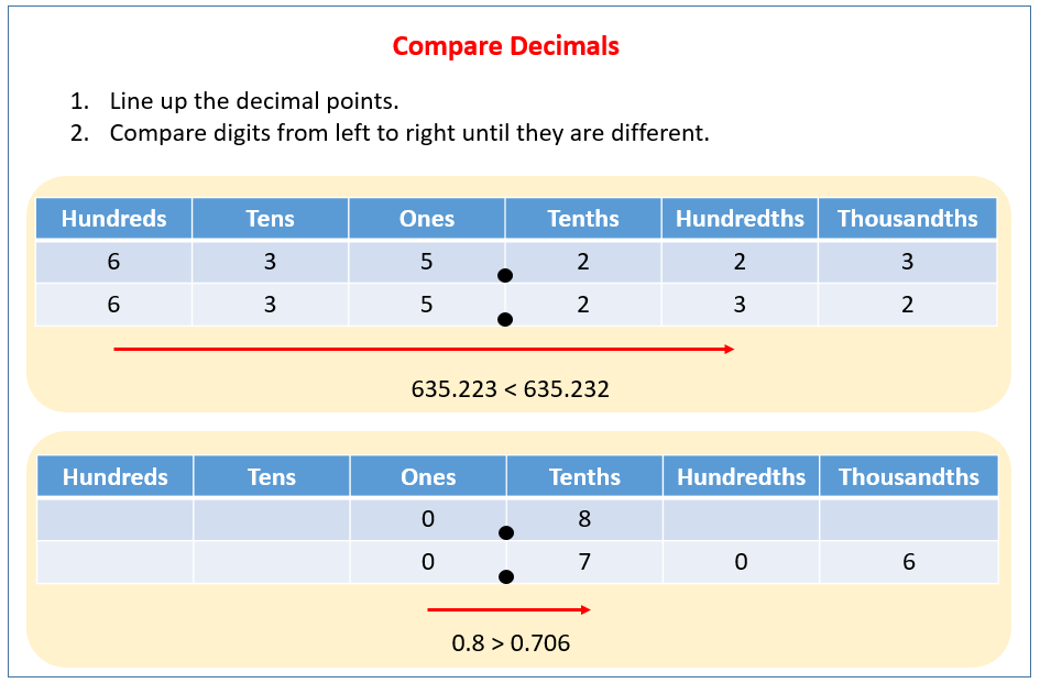 Compare Decimals
