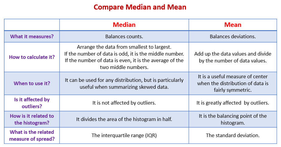 Compare Median and Mean