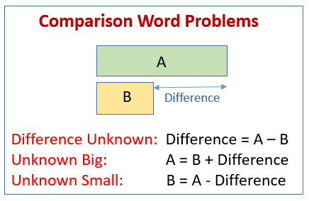 Comparison Word Problems Examples Solutions Videos