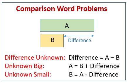 Comparison Word Problems