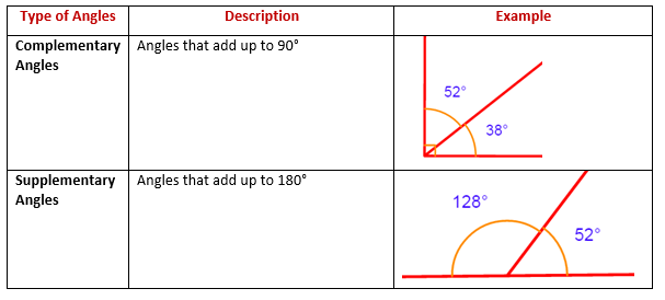 complementary supplementary angles