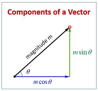 Components of a Vector