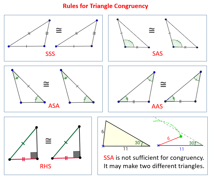 Rules for Congruent Triangles