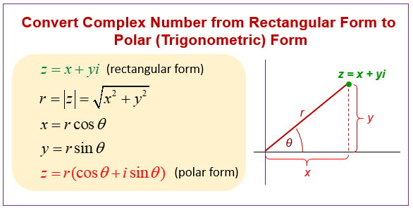 Convert Complex Number to Polar Form