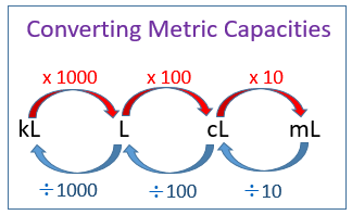 Convert metric units of capacities