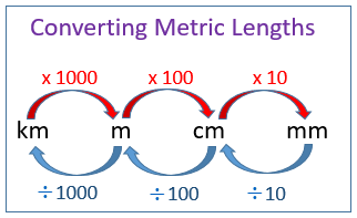Convert metric units of lengths