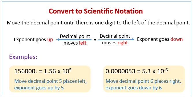 Convert Scientific Notation