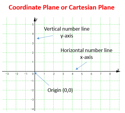 Cartesian Coordinate plane