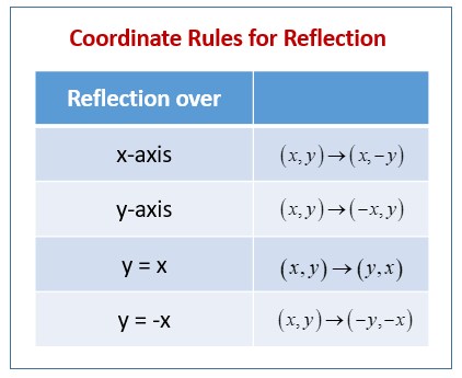 Coordinate Rules for Reflection