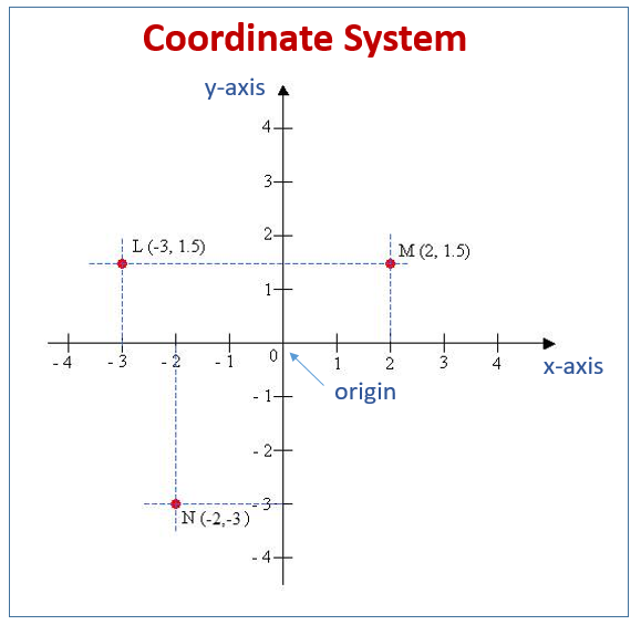Coordinate System (examples, Worksheets, Solutions