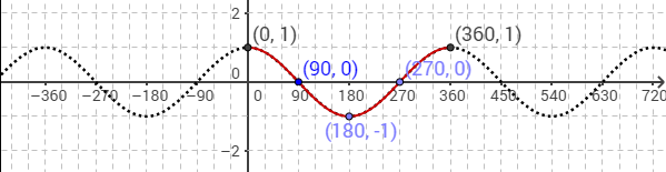 cosine graph in degrees