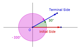 Coterminal Angles Solutions Examples Videos