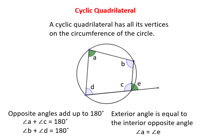 Cycle Quadrilateral