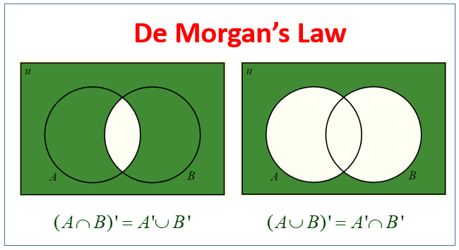 De Morgan's Law
