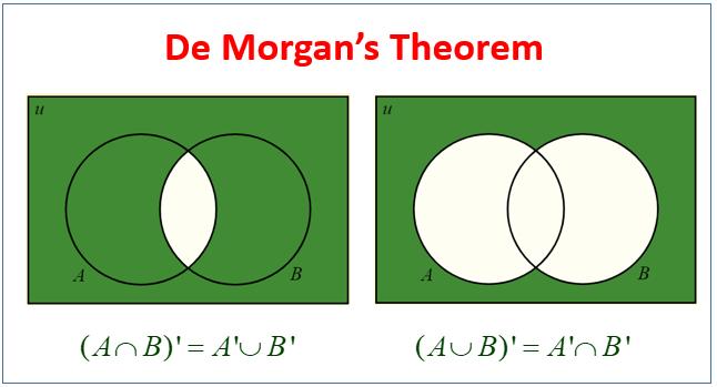 De Morgan's Theorem