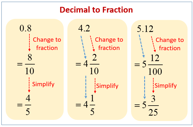 simplest form how to convert decimal to fraction  Decimals to Fractions (solutions, examples, videos)