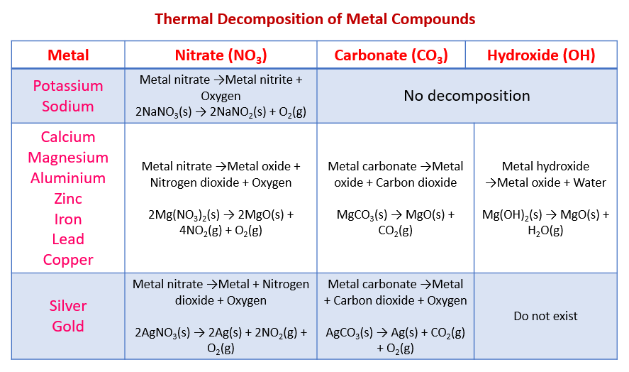 Decomposition of metal nitrates, carbonates, hydroxides