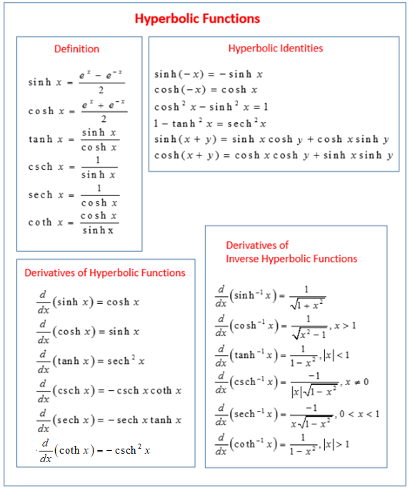 Derivatives of Inverse Hyperbolic Functions
