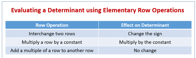 Determinant using Elementary Row Operations