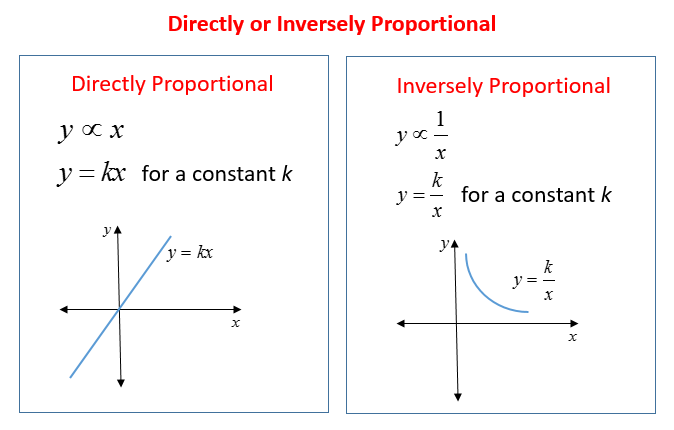 examples of inversely proportional relationships Thus, the equation describing this inverse variation is xy = 10 or y =  example 1 : if y varies inversely as x , and y = 6 when x = , write an equation describing this inverse variation k = (6) = 8.