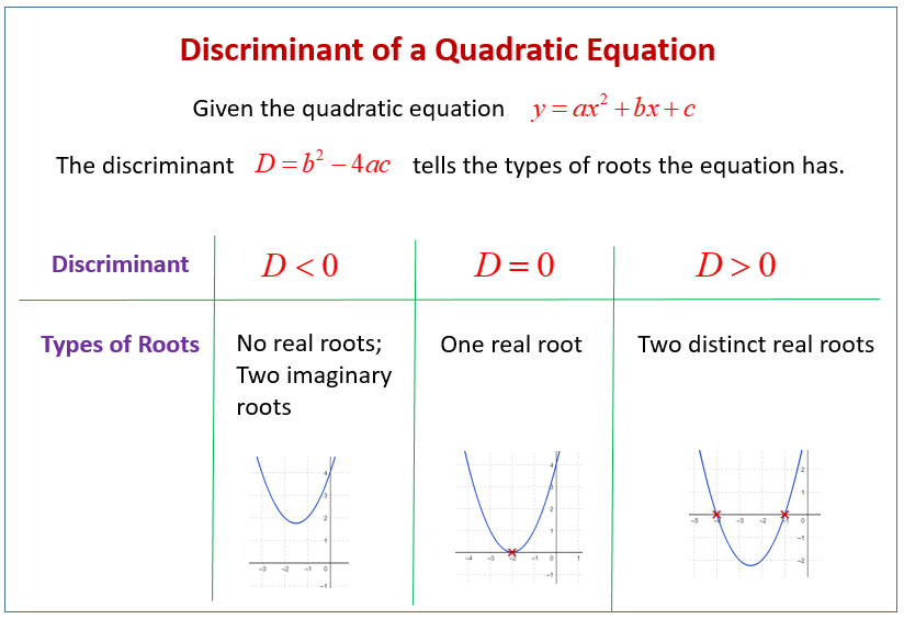 Discriminant and Quadratic Equations (solutions, examples ...
