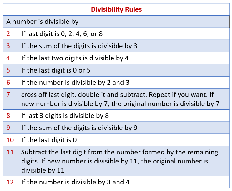Divisibility Rules for 2, 3, 4, 5, 6, 7, 8, 9, 10, 11, 12 ...