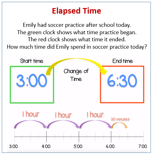 Find Elapsed Time Examples Solutions Videos Worksheets