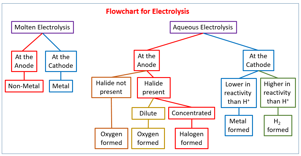 Chemical Reactions - IGCSE Chemistry (solutions, examples