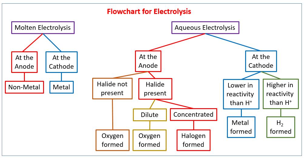 Electrolysis Flowchart