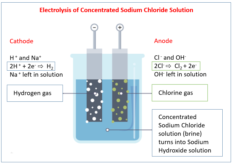 Electrolysis of Sodium Chloride