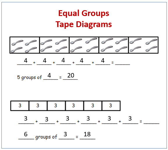 Equal Groups, Addition, Tape Diagrams