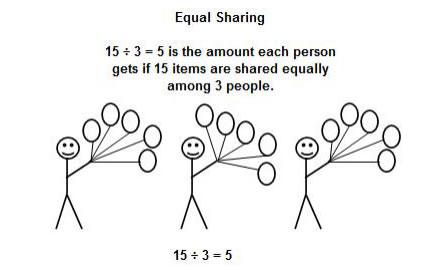 equal sharing