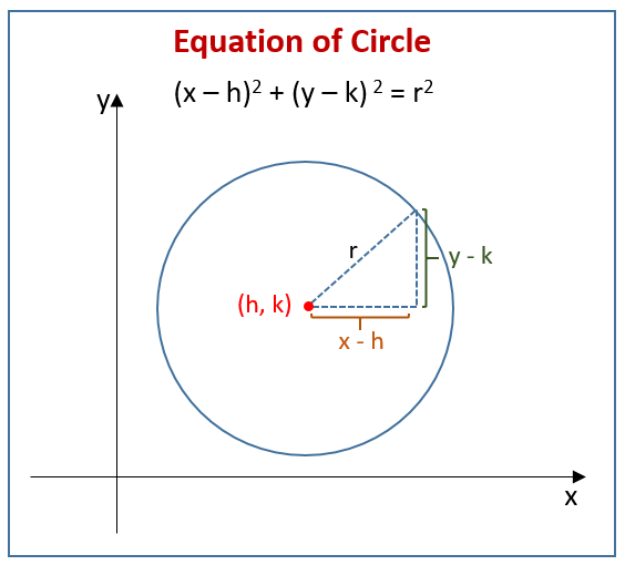 Equation Of Circle With Video Lessons Worksheets Games Activities