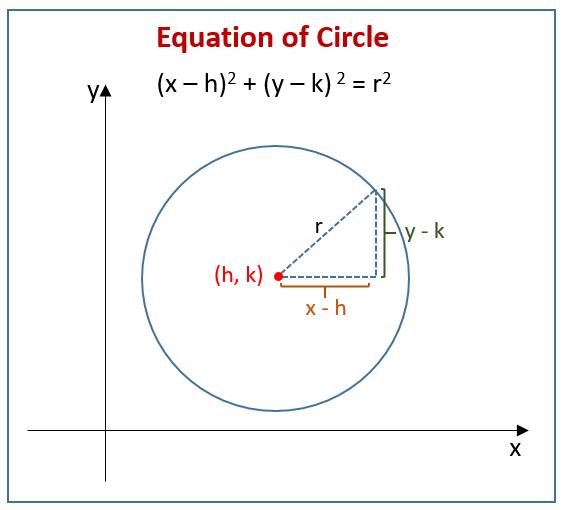 Equation of Circle